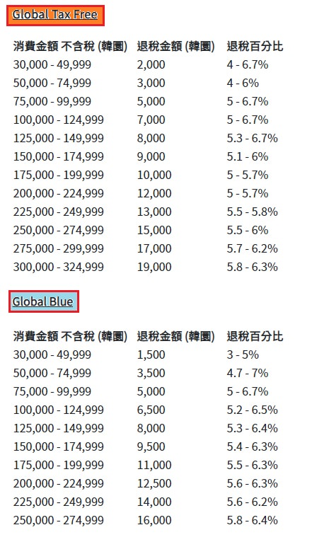 韓國退稅金額級距